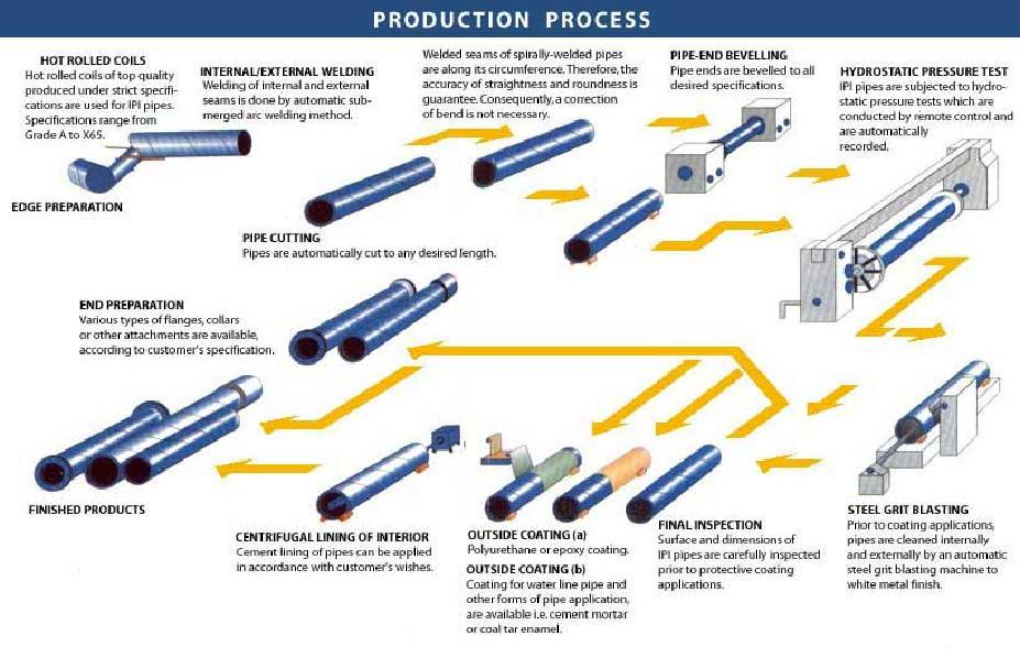 manufacturing process of jollibee corporation philippines Market leader in the philippines, jollibee  manage the total supply chain process of each  the other business units under the jollibee foods corporation.